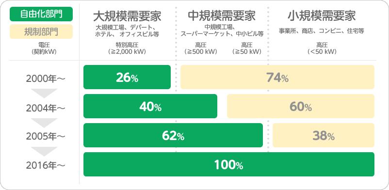 電力自由化とは?   TOKAIでんき Powered by TEPCO